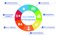Acrel-5000EIM电气综合监控系统功能