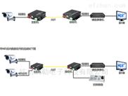 16路同轴视频光端机AHD TVI CVI