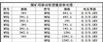 MYQ礦用軟電纜MYQ阻燃輕型電源線