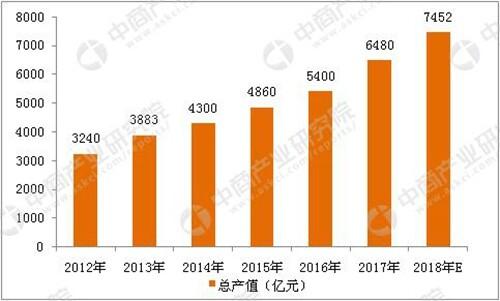 2018年中国智能安防行业市场前景研究报告(简版)