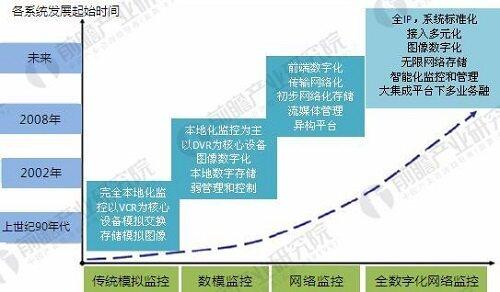 视频监控步入IP网络监控时代 市场规模达三千亿