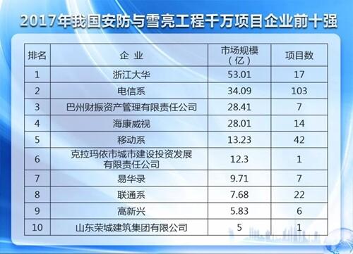 2017年安防雪亮工程千万项目市场423.65亿