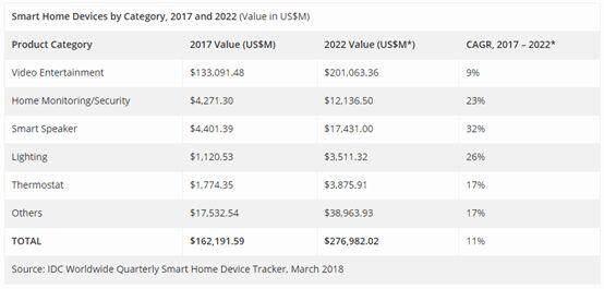 IDC:2022年全球智能家居设备达9.397亿台