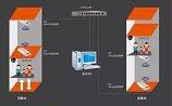 如何用网桥安装电梯监控?
