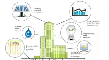 分析:为什么说绿色建筑是智能化行业机遇?