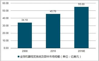 机器视觉产业稳定增长 国内高端应用市场前景广阔