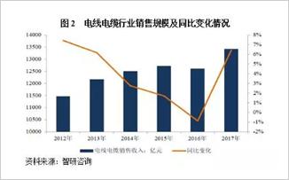 2018年电线电缆行业现状 供需趋势与风险展望