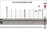 详解脉冲电子围栏国标 那些防雷安装工序