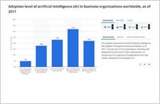 人工智能发展太缓慢?开发新自适应技术成关键