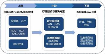存储器行业市场:国产化浪潮兴起