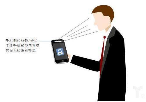 """据悉,云从科技全新3D结构光人脸识别系统基于""""飞龙II""""深度学习结构光算法与3D结构光深度摄像头。结构光摄像头包括红外发射器、红外摄像头、可见光摄像头、内部点云重建单元和图像处理单元五部分。红外发射器发出点阵(散斑)/条纹等红外光源,获取单帧/多帧带有散斑/条纹的图像;红外摄像头接收物体表面的红外IR图像信息,用于重建3D点云;该点云通过空间坐标旋转,得到各种角度的3D人脸点云。这些3D人脸点云可以与RGB彩色人脸图像进行互补,得到更的3D人脸模型。"""