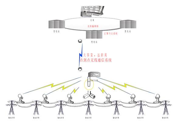 无线监控电力通讯视频传输系统