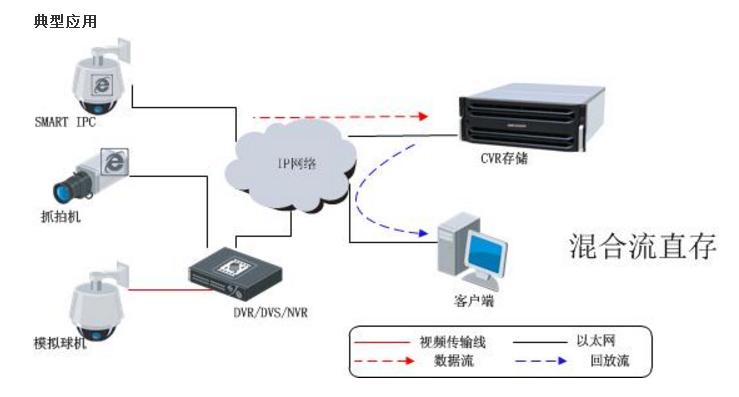DS-A80216S 海康威视CVR经济型网络存储设备NVR DS-A80316S DS-A80624S DS-A80636S DS-A80648S 详细技术参数: DS-A80216SDS-A80316SDS-A80624SDS-A80636SDS-A80648S 性能 录像模式:视频(2Mbps)+图片 128路(录像+回放) 控制器 处理器 64位多核处理器 高速缓存 4GB(可扩展至8G) 存储 磁盘数量 16 磁盘接口及容量 SATA/1TB、2TB、3TB、4TB 热插拔硬盘 支持 RAID
