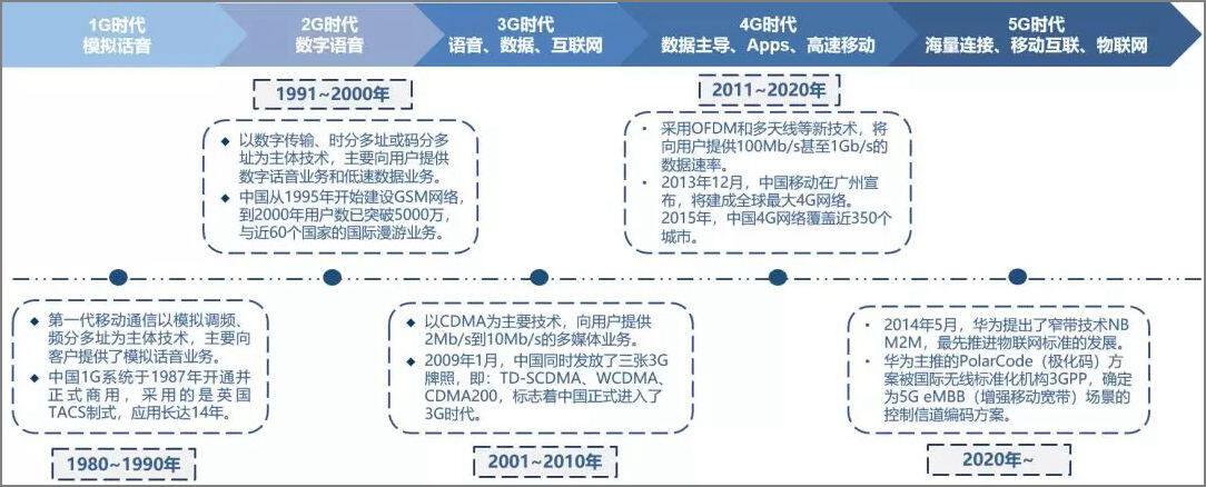 中国近代的通信发展李乃文_南京烽火星空通信发展待遇_移动通信发展史